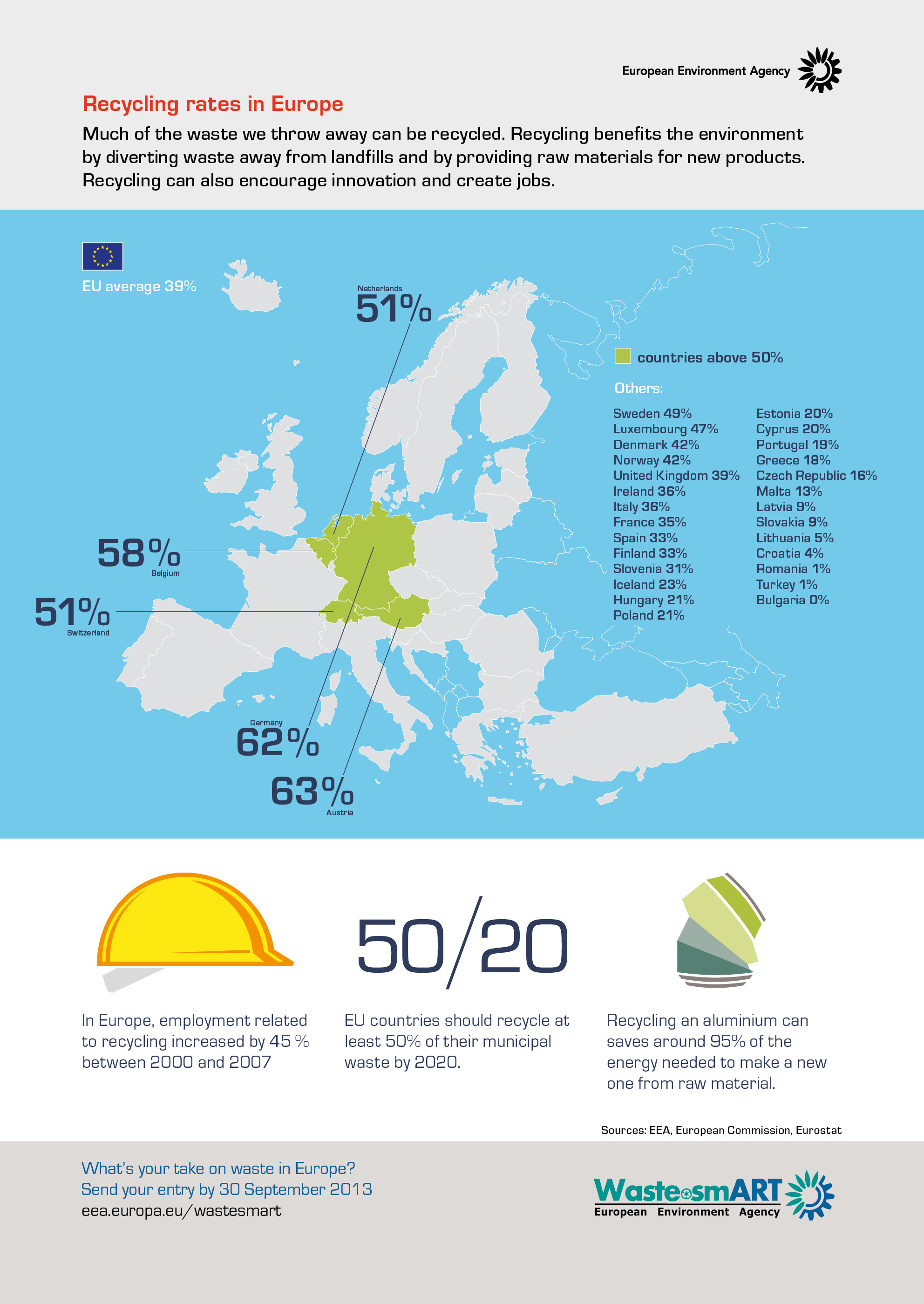 Recycling rates in Europe