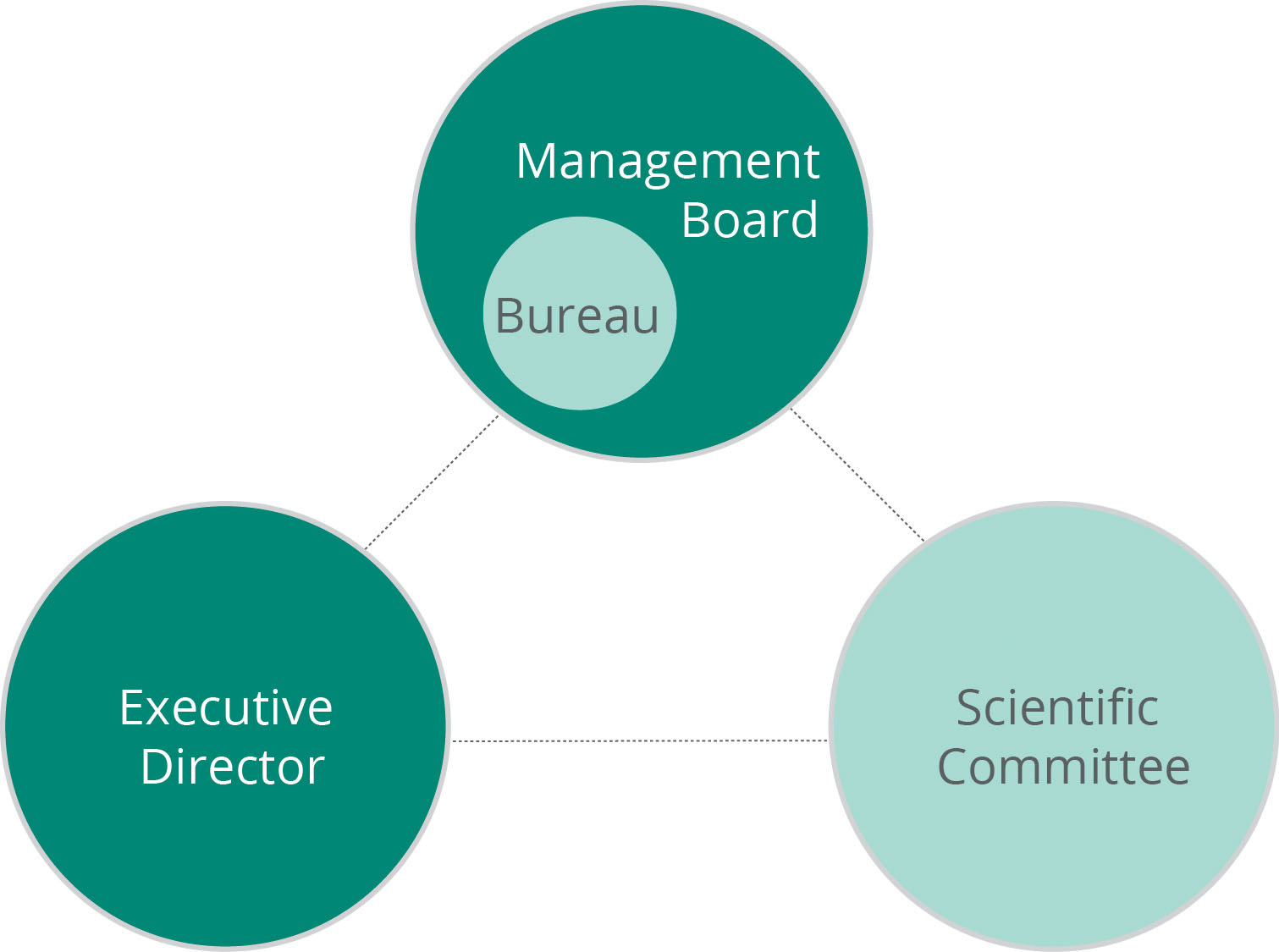 Management And Board >> Governance European Environment Agency