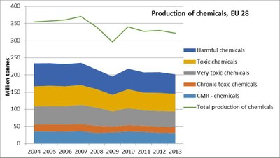 Production of chemicals in EU 28 2004-2013