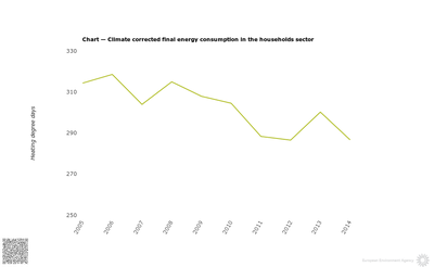 Final energy consumption in households, climate corrected in EU countries