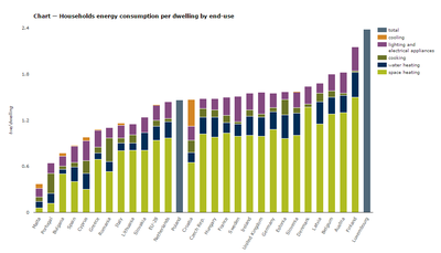Household energy by dwelling and end use