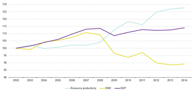 GDP DMC and RP indexed to 2002