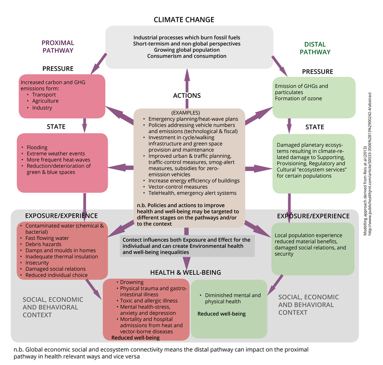 Addressing the effects and actions of climate change through DPSEEA models