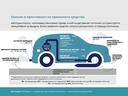 Емисии и ефективност на превозните средства