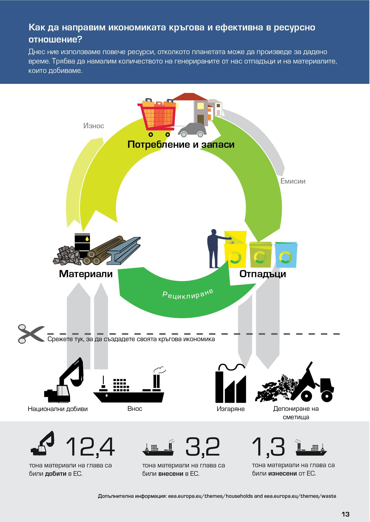 Как да направим икономиката кръгова и ефективна в ресурсно отношение?