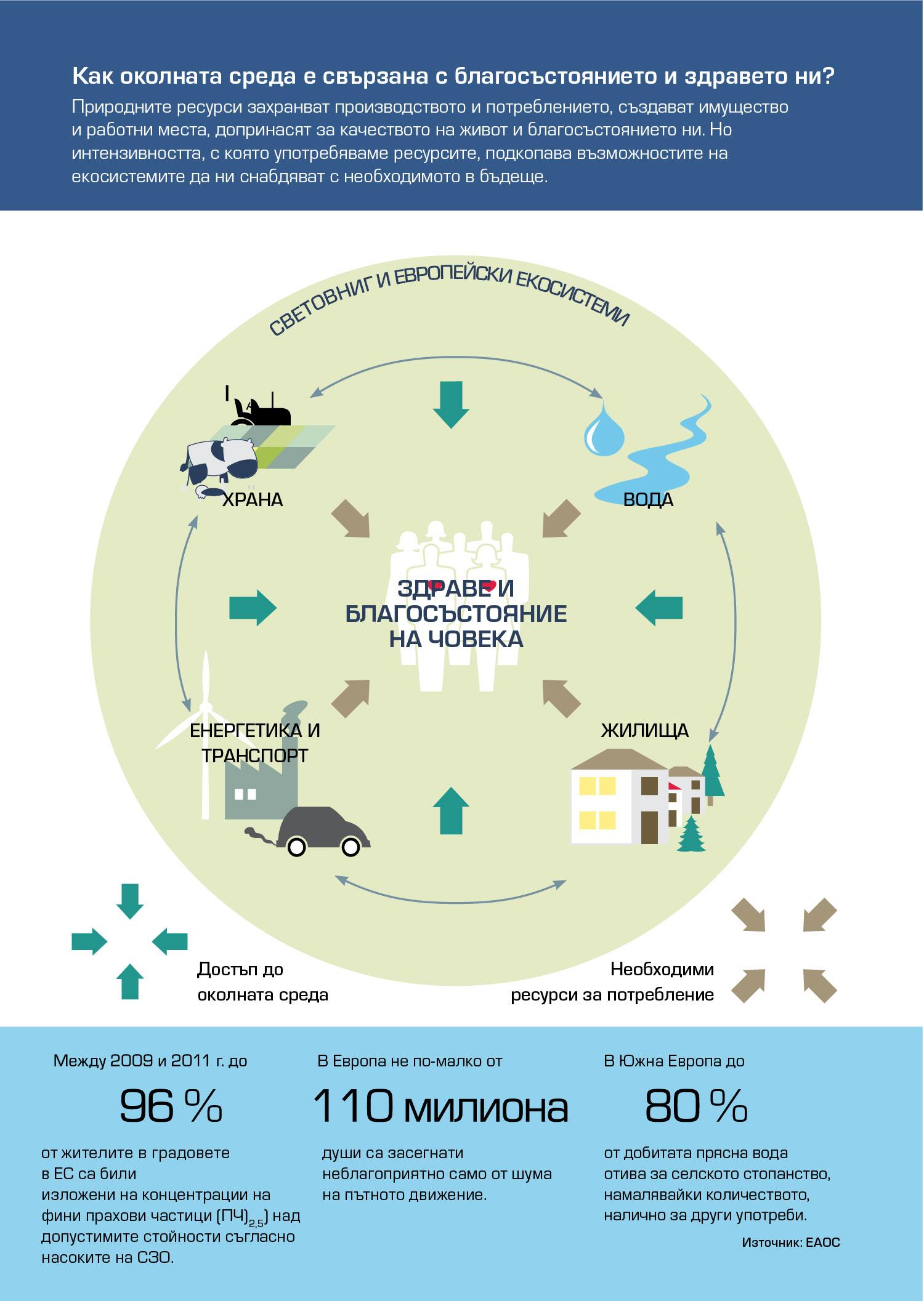 Как околната среда е свързана с благосъстоянието и здравето ни?