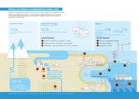 Какво е състоянието на европейските водни обекти?
