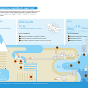 What is the state of Europe's water bodies?