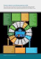 Почвата и Целите за устойчиво развитие на ООН
