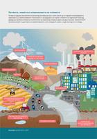 Почвата, земята и изменението на климата