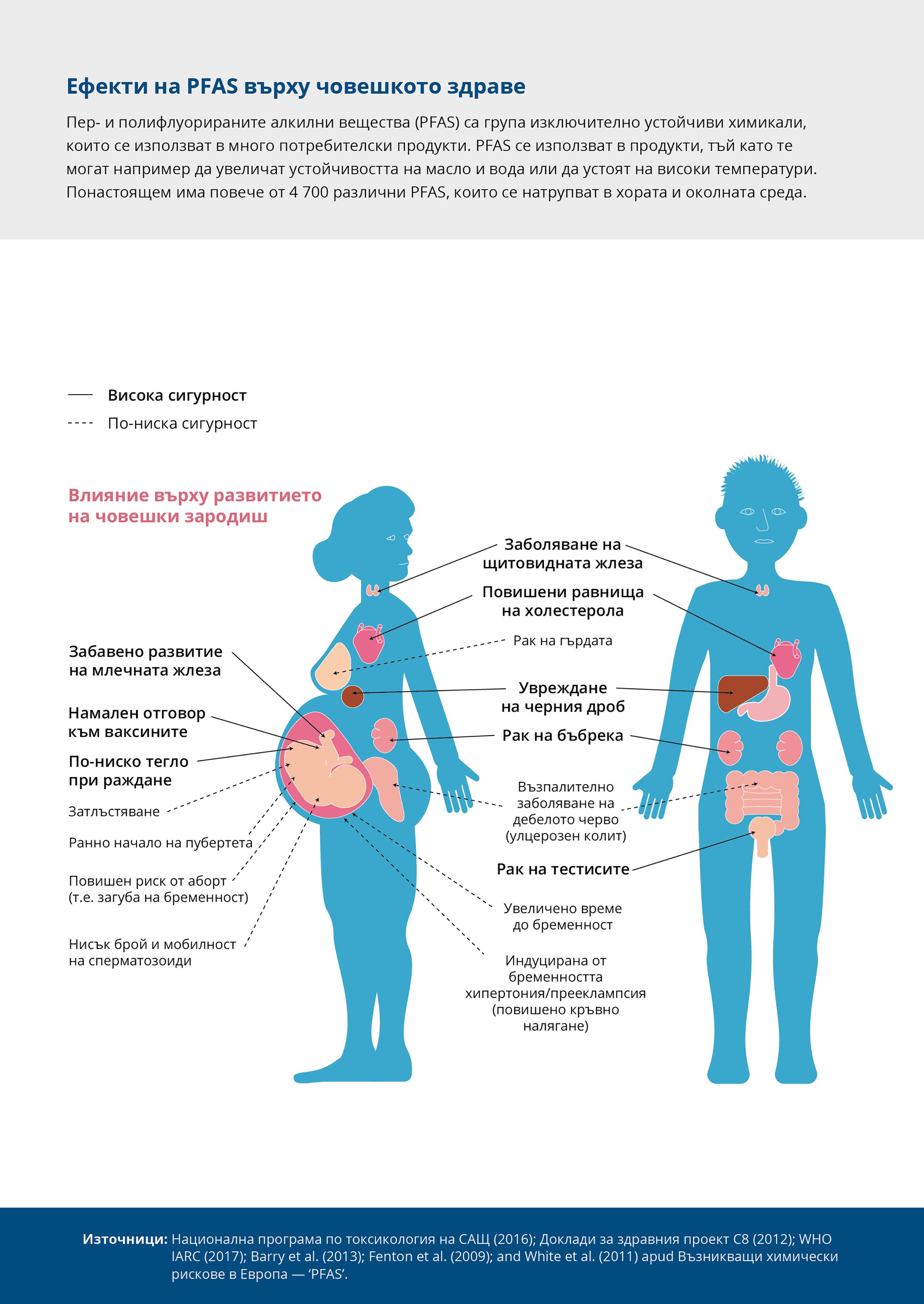 Ефекти на PFAS върху човешкото здраве