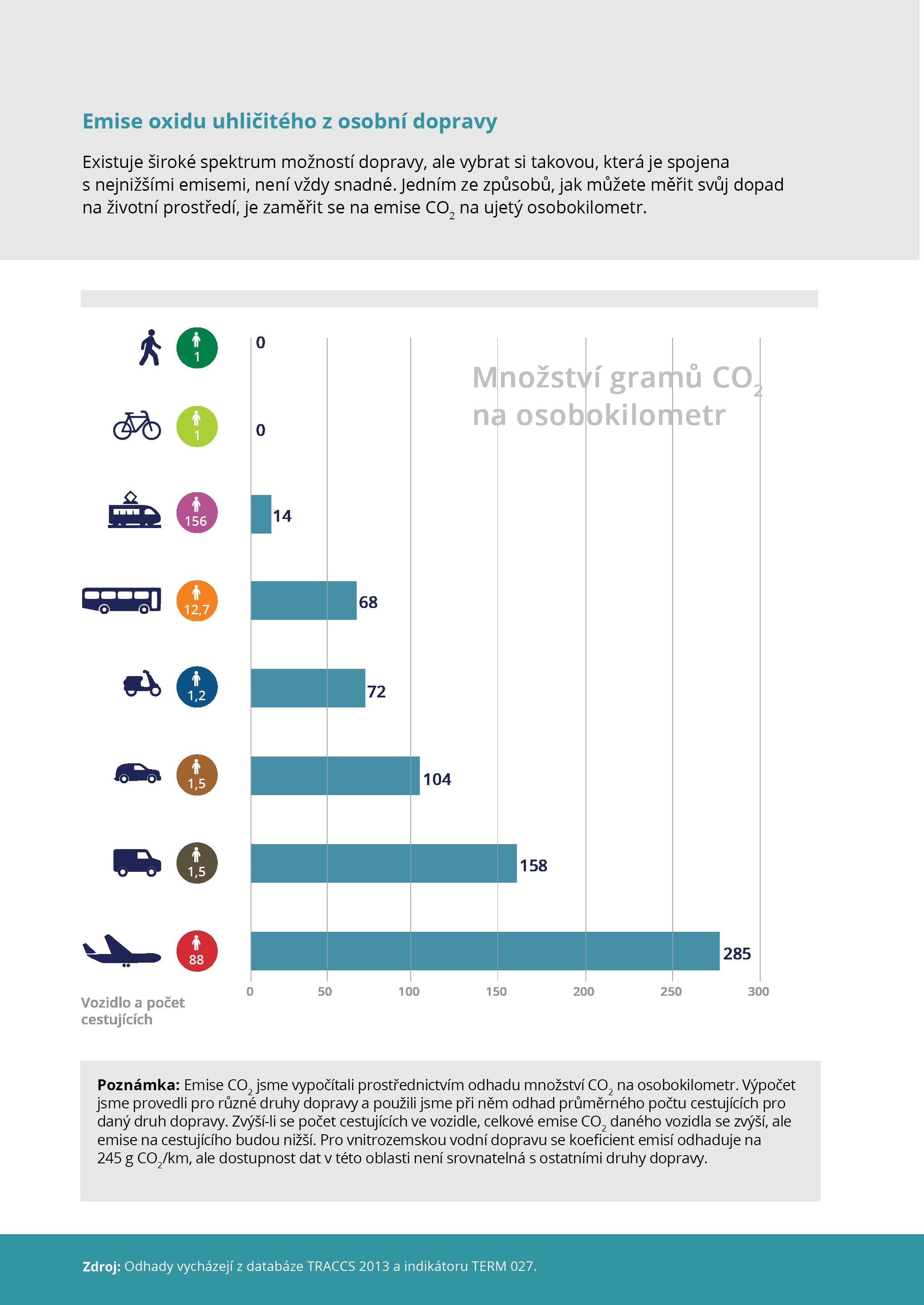 Emise oxidu uhličitého z osobní dopravy