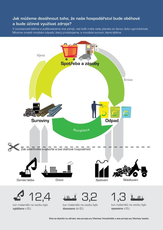 V současnosti těžíme a zužitkováváme více zdrojů, než kolik může naše planeta za danou dobu vyprodukovat. Musíme omezit množství odpadu, který produkujeme, a množství surovin, které těžíme.