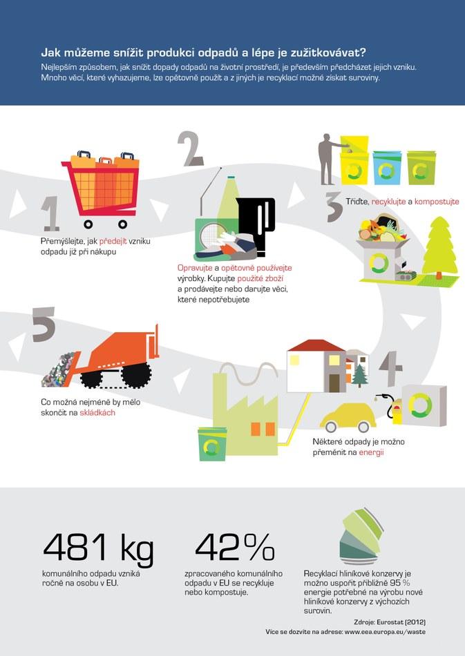 Nejlepším způsobem, jak snížit dopady odpadů na životní prostředí, je především předcházet jejich vzniku. Mnoho věcí, které vyhazujeme, lze opětovně použít a z jiných je recyklací možné získat suroviny.