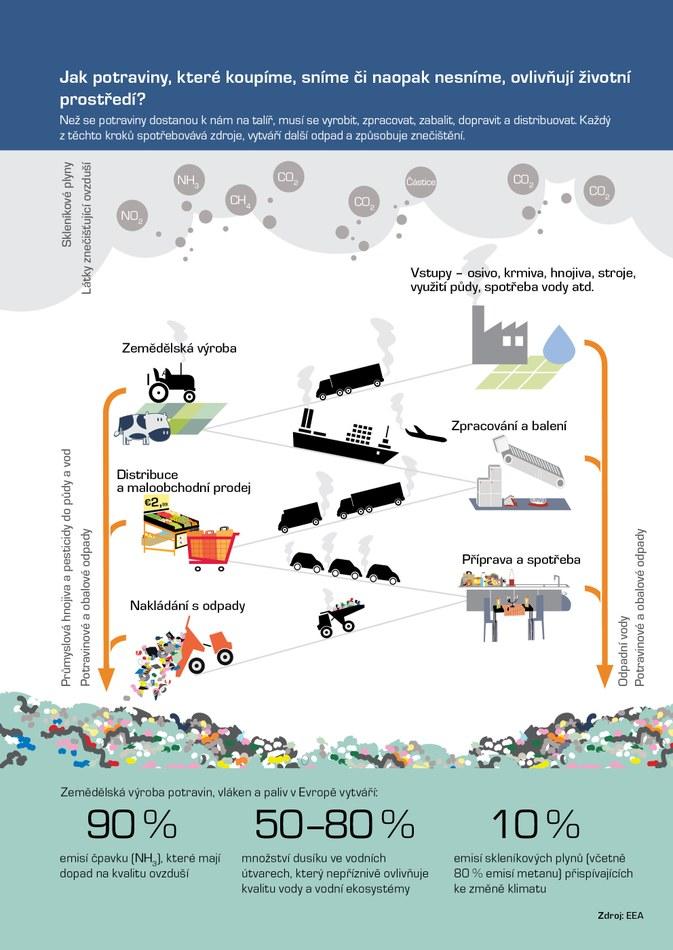 Než se potraviny dostanou k nám na talíř, musí se vyrobit, zpracovat, zabalit, dopravit a distribuovat. Každý z těchto kroků spotřebovává zdroje, vytváří další odpad a způsobuje znečištění.
