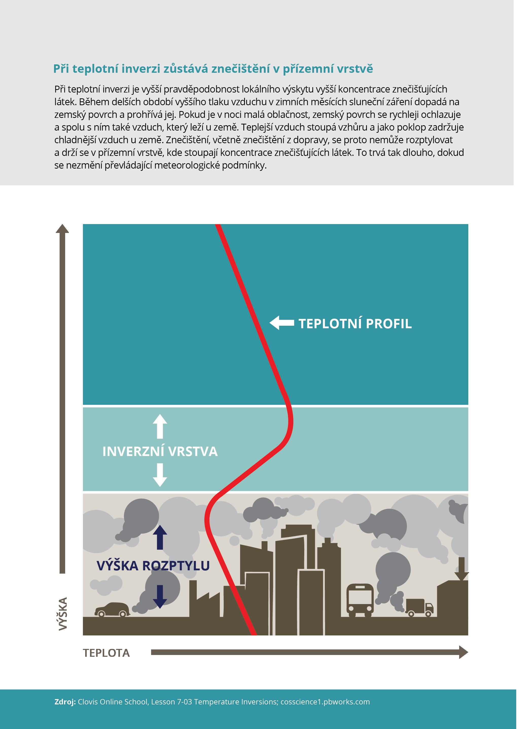 Při teplotní inverzi zůstává znečištění v přízemní vrstvě