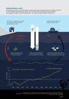 Změna klimatu a moře