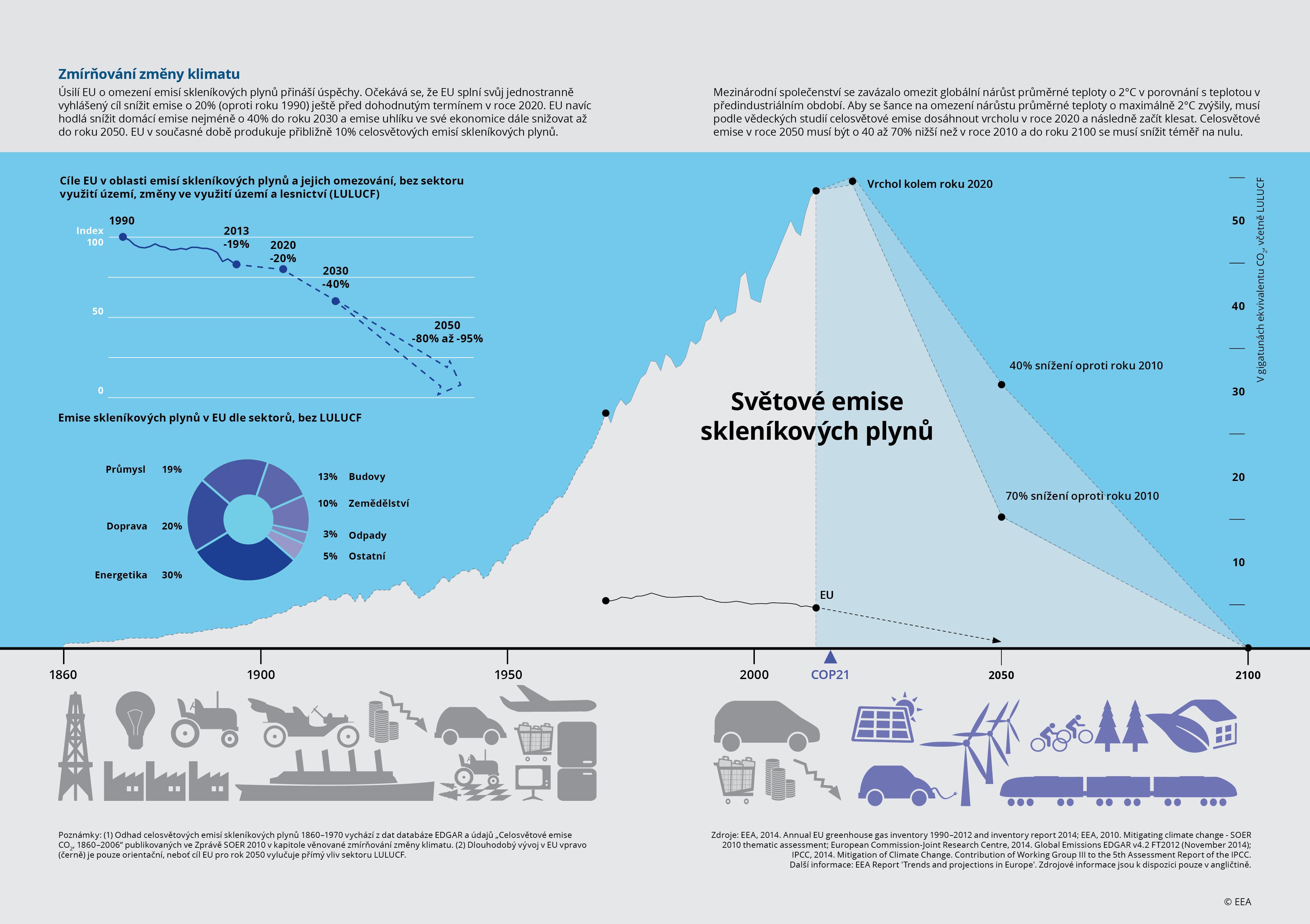 Zmírňování změny klimatu