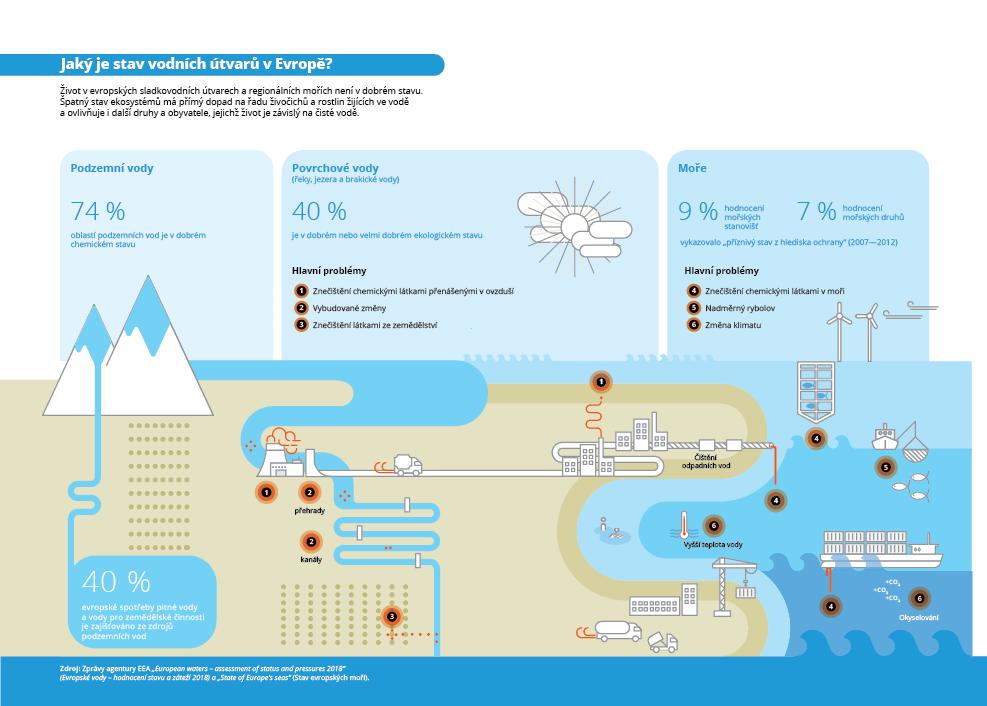 Jaký  je  stav  vodních  útvarů  v  Evropě?