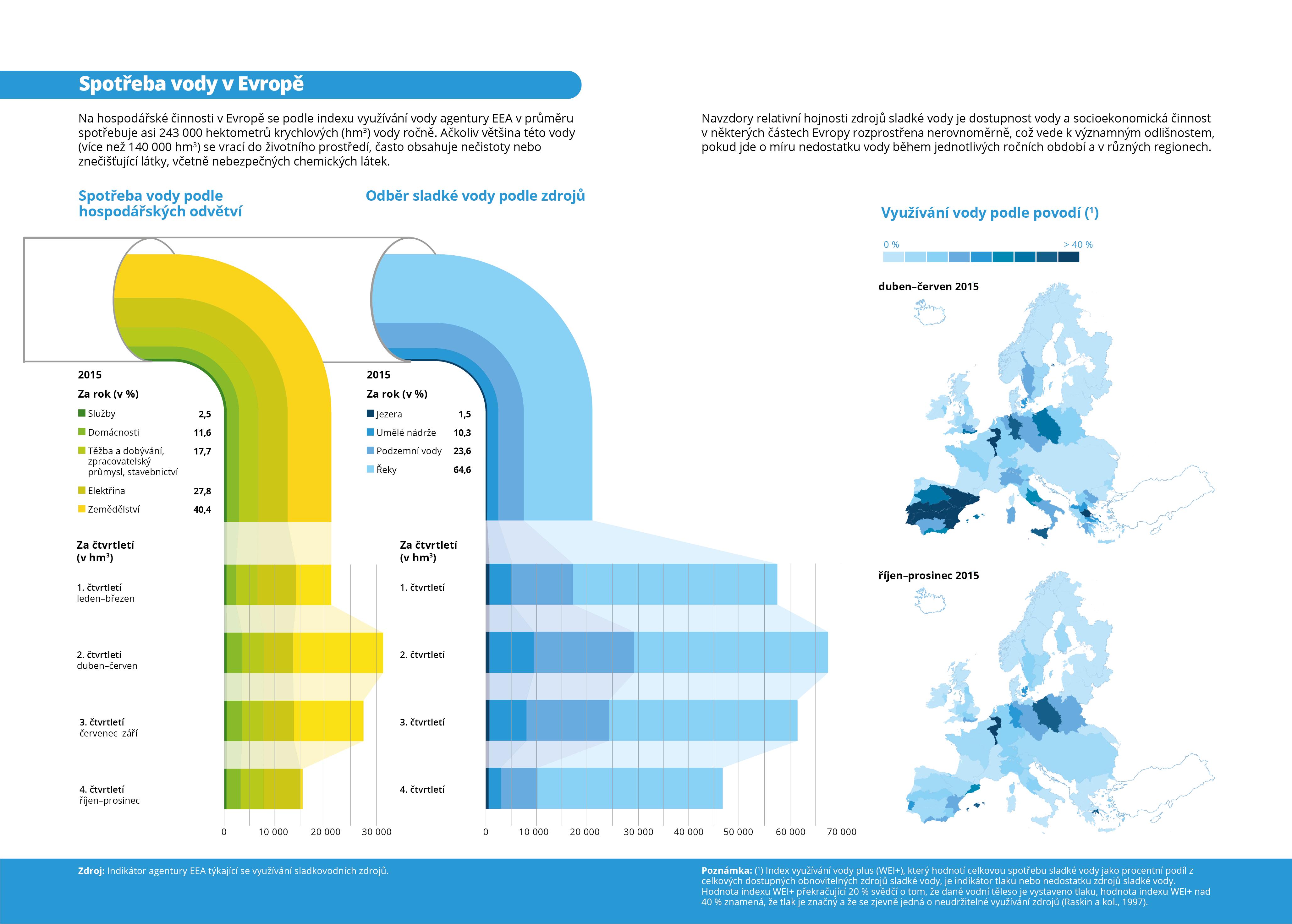 Spotřeba vody v Evropě