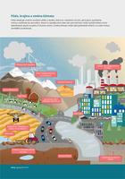 Půda, krajina a změna klimatu