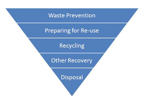 Waste Prevention (Předcházení vzniku odpadu), Preparing for Re-use (Příprava na opětovné využití), Recycling (Recyklace), Other Recovery (Jiný způsob regenerace), Disposal (Likvidace).