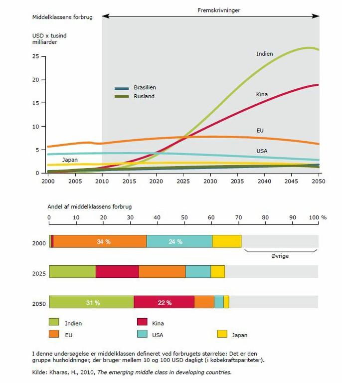 Ændring i middelklassens forbrug