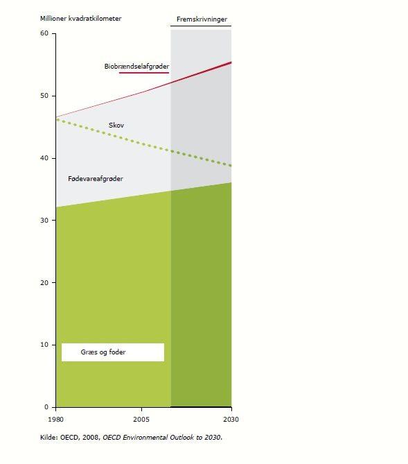 Figur 3: Ændring i landbrugsarealet