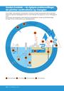 Vandets kredsløb — de vigtigste problemstillinger, der påvirker vandkvaliteten og -mængden