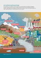 Jord, jordbund og klimaændringer