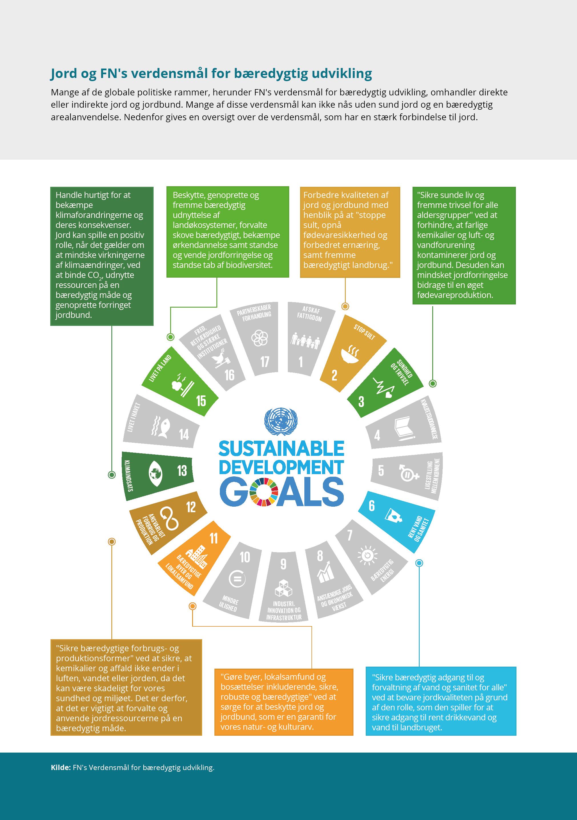 Jord og FN's verdensmål for bæredygtig udvikling