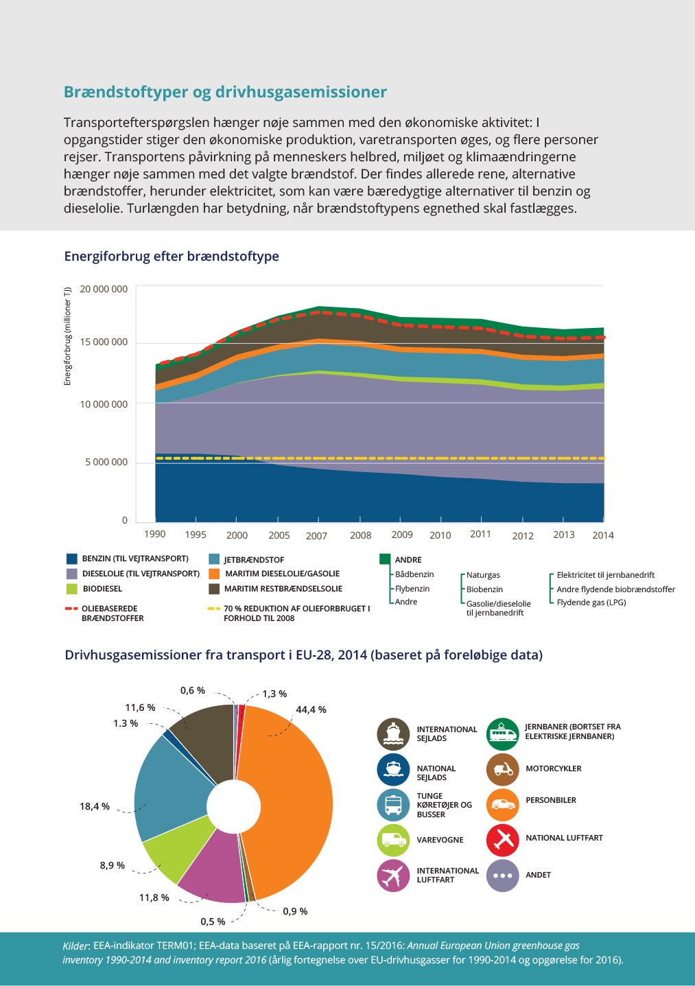 Brændstoftyper og drivhusgasemissioner