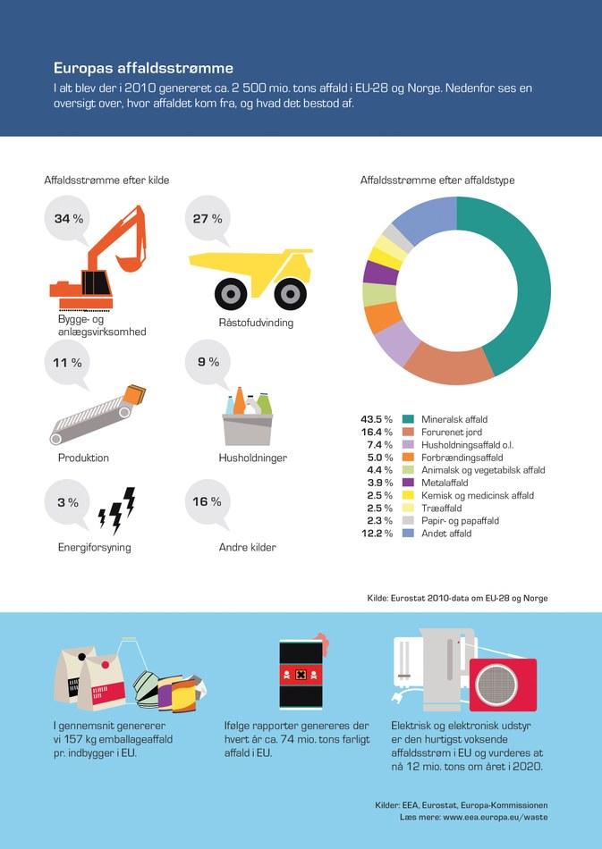 I alt blev der i 2010 genereret ca. 2 500 mio. tons affald i EU-28 og Norge. Nedenfor ses en oversigt over, hvor affaldet kom fra, og hvad det bestod af.