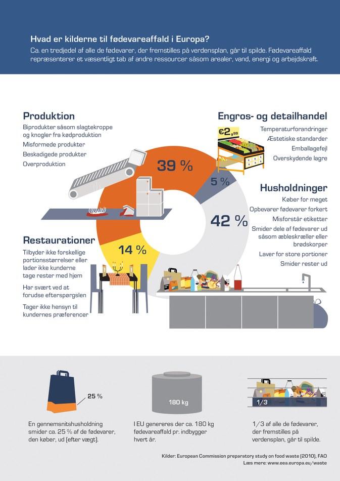 Ca. en tredjedel af alle de fødevarer, der fremstilles på verdensplan, går til spilde. Fødevareaffald repræsenterer et væsentligt tab af andre ressourcer såsom arealer, vand, energi og arbejdskraft.