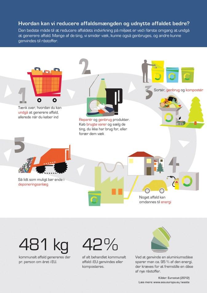 Den bedste måde til at reducere affaldets indvirkning på miljøet er ved i første omgang at undgå at generere affald. Mange af de ting, vi smider væk, kunne også genbruges, og andre kunne genvindes til råstoffer.