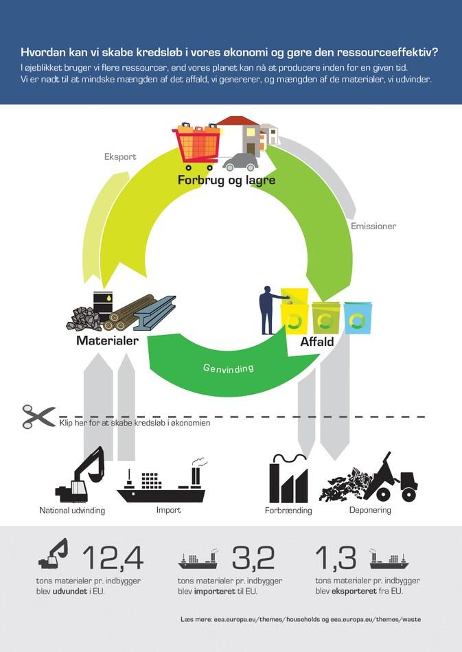 I øjeblikket bruger vi flere ressourcer, end vores planet kan nå at producere inden for en given tid. Vi er nødt til at mindske mængden af det affald, vi genererer, og mængden af de materialer, vi udvinder.