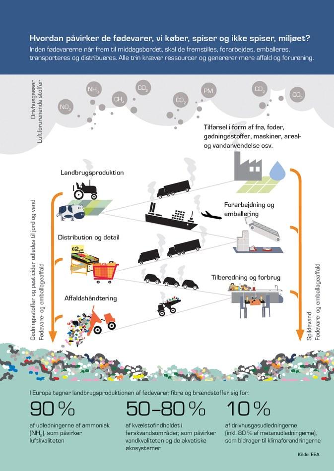 Inden fødevarerne når frem til middagsbordet, skal de fremstilles, forarbejdes, emballeres, transporteres og distribueres. Alle trin kræver ressourcer og genererer mere affald og forurening.