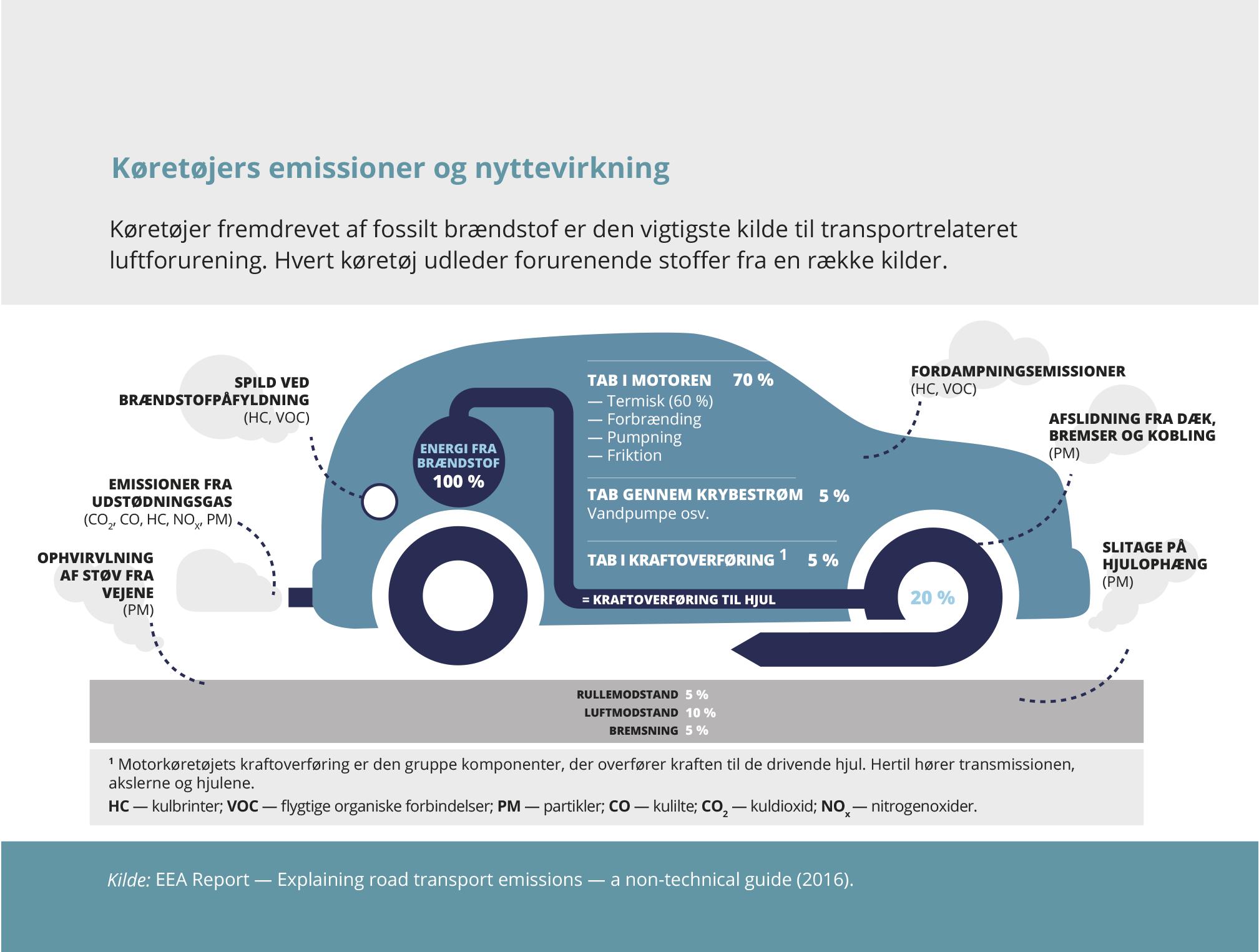Køretøjers emissioner og nyttevirkning