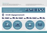 Støjforurening i Europa