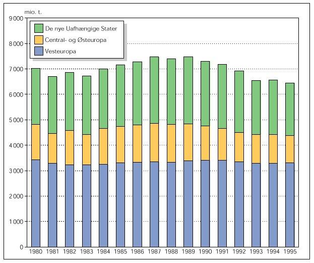 CO2 emissioner i Europa, 1980-1995