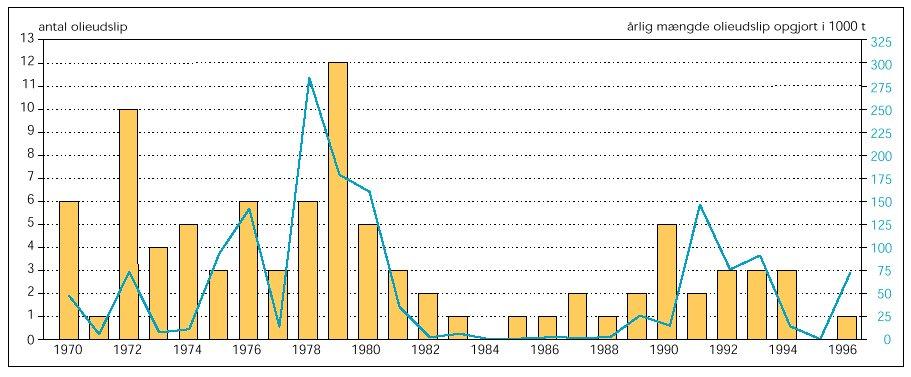 Olieudslip i Europa, 1970-1996