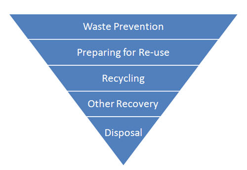 Waste Prevention	(Affaldsforebyggelse), Preparing for Re-use (Forberedelse til genanvendelse), Recycling	(Genvinding), Other Recovery (Anden nyttiggørelse), Disposal (Deponering)