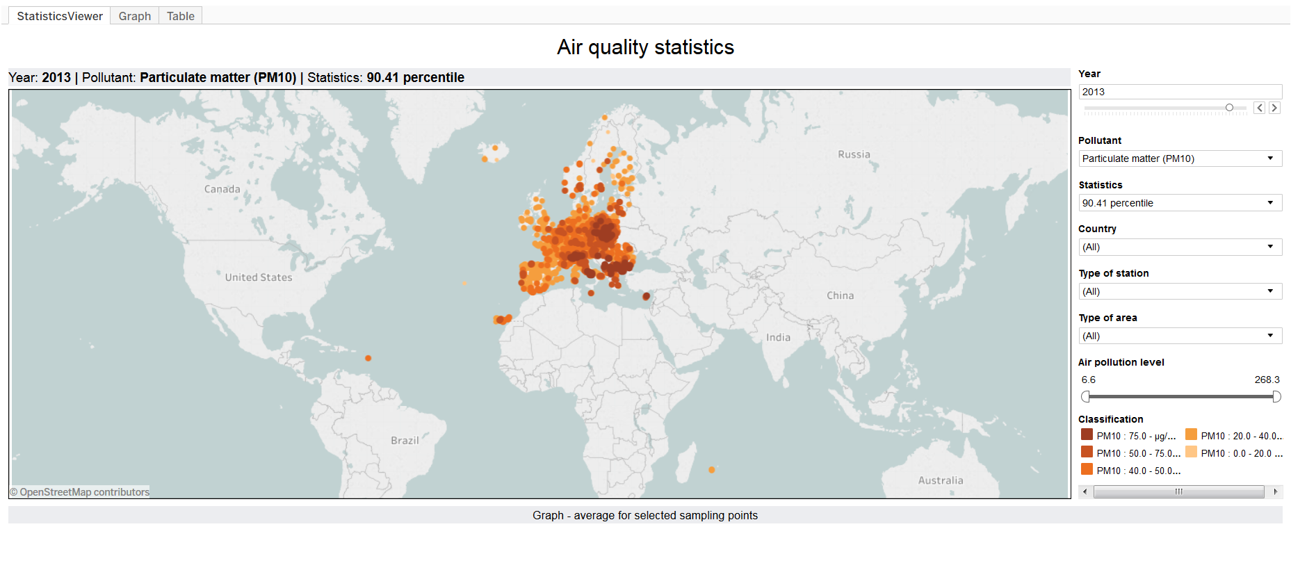 Air quality statistics — European Environment Agency