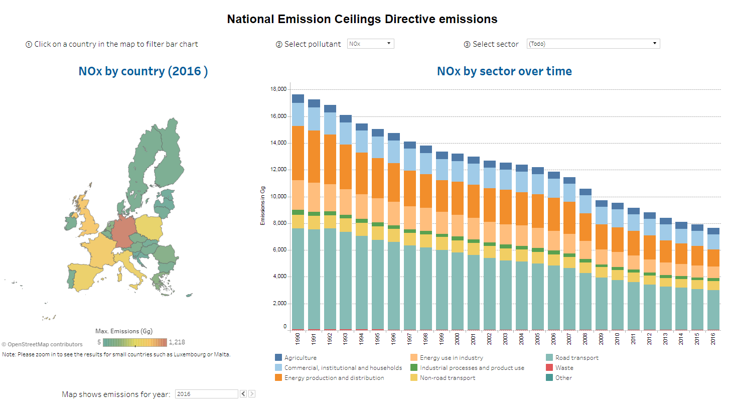 National Emission Ceilings Directive emissions data viewer