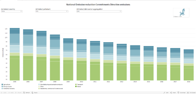 National air pollutant emissions data viewer 1990 – 2019