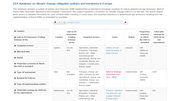 Climate change mitigation policies and measures in Europe