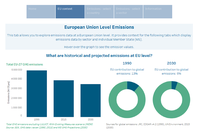 EEA greenhouse gas projections - data viewer