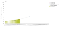 Progress towards renewable energy source targets since 2005
