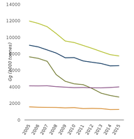 Air pollutants emission trends in EEA33 and EU28 countries