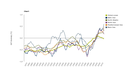 Annual average sea surface temperature anomaly